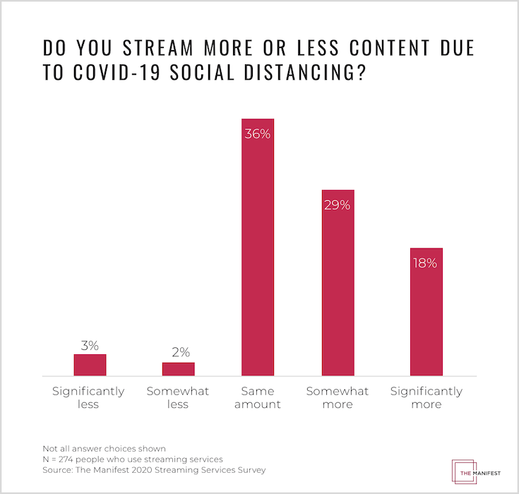 Do You Stream More or Less Content Due to COVID-19 Social Distancing?