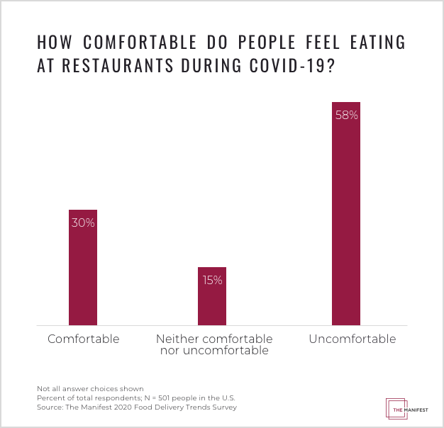 How Comfortable Do People Feel Eating at Restaurants During COVID-19?