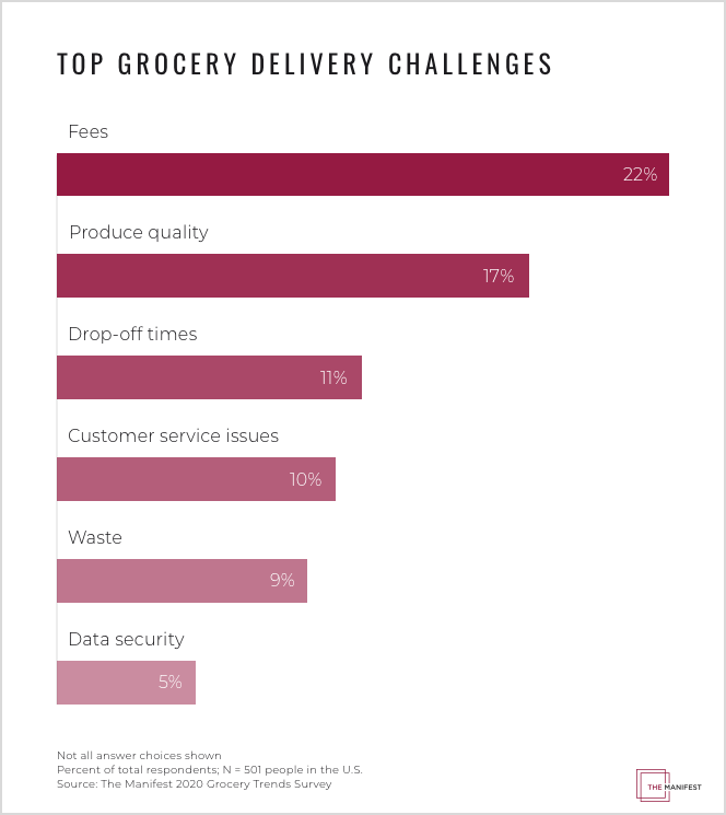Top Grocery Delivery Challenges