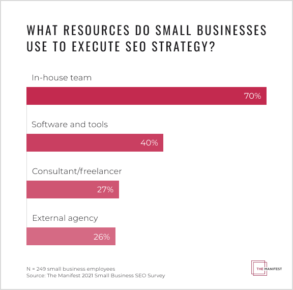 What Resources Do Small Businesses Use to Execute Their SEO Strategy?