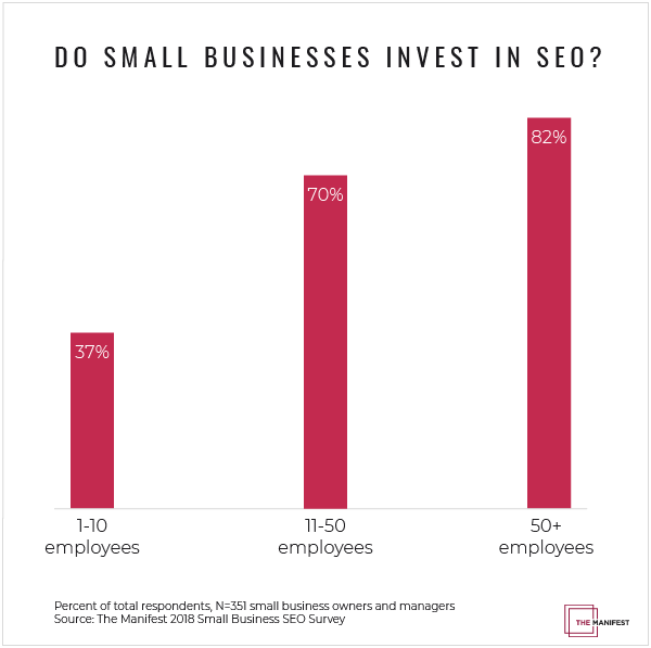 Small Business SEO Investment by Company Size