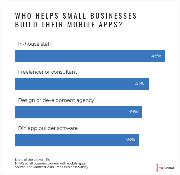 Graph of the resources small businesses use to build mobile apps