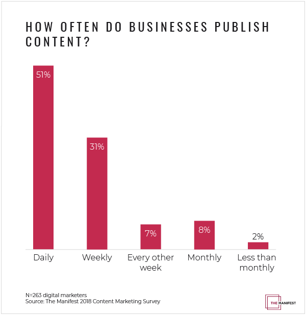 How often do businesses publish content?