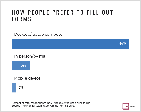 Most people prefer to fill out online forms on their desktop or laptop computers.