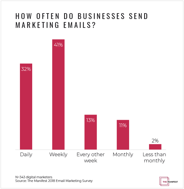 Graph: How Often Do Businesses Send Marketing Emails?