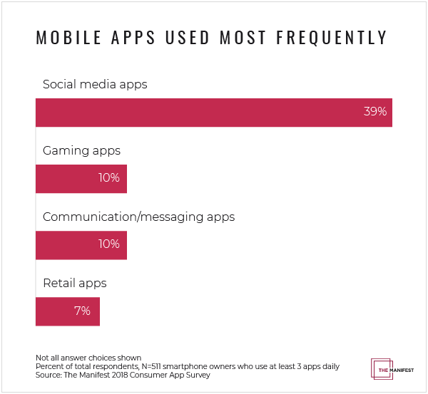 Graph of mobile apps used most frequently