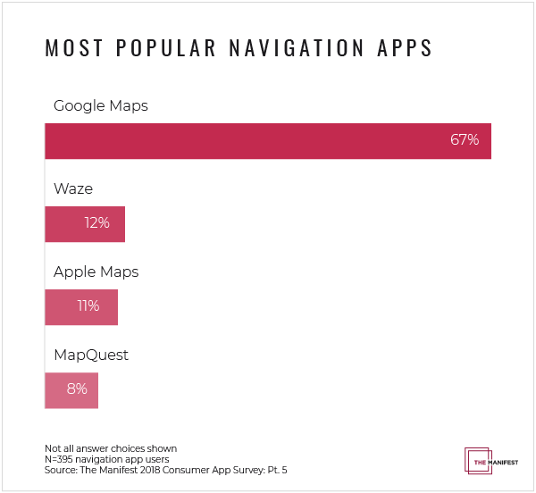 Most popular navigation apps