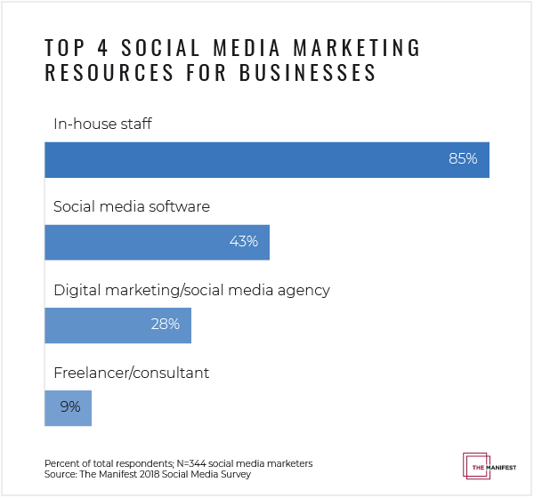 Outside Resources Used by Businesses to Help with Social Media Marketing