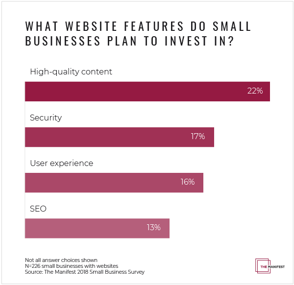 Small businesses plan to invest primarily in content, security, and UX.