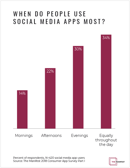 Graph showing data about when people use social media apps
