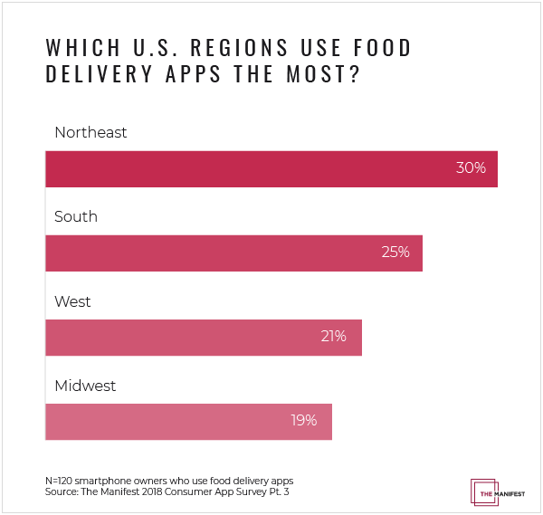 Food delivery app usage by region