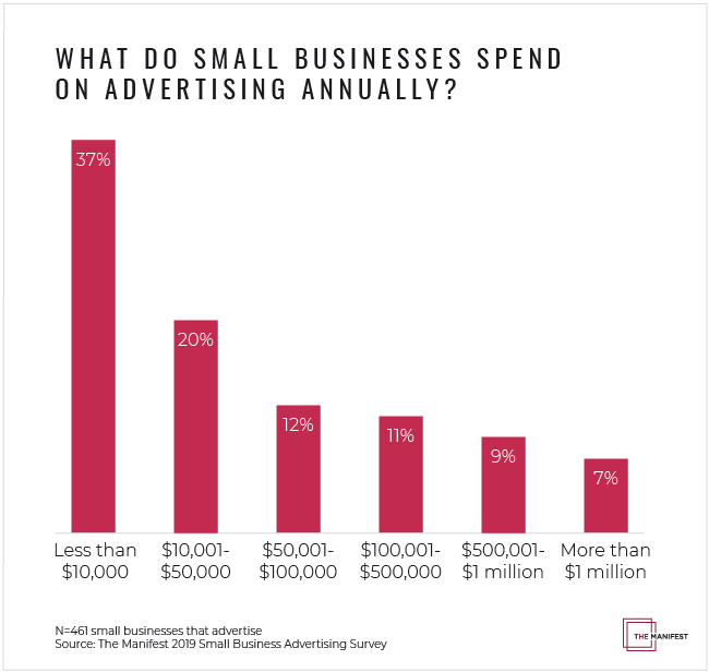 What do small businesses spend annually?