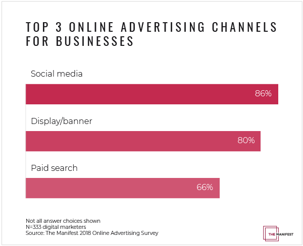 Top 3 Online Advertising Channels for Businesses