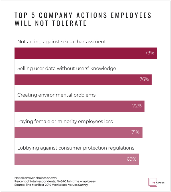 Top 5 Company Actions Employees Will Not Tolerate - Graph