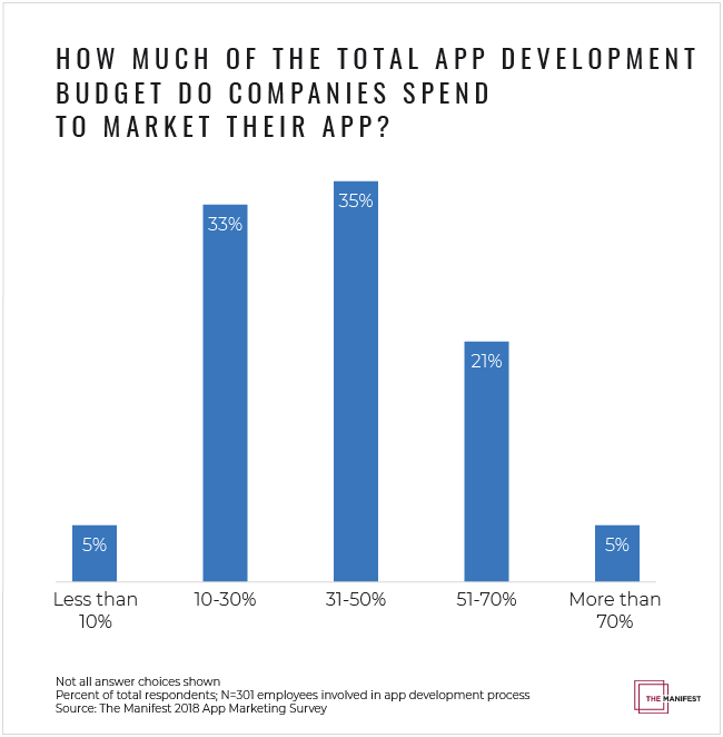 How Much Do Businesses Spend on App Marketing