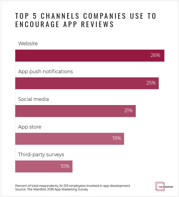 Graph of channels companies use to encourage app reviews