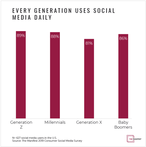 Every Generation Uses Social Media Daily