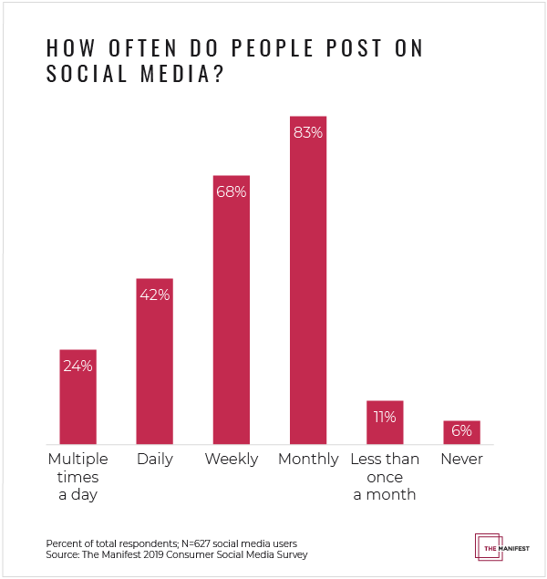 How often do people post on social media?