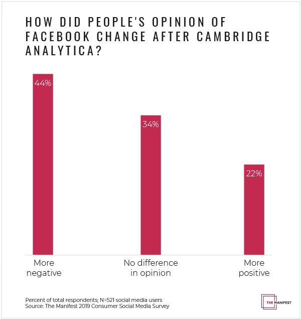 How Did People's Opinion of Facebook Change After Cambridge Analytica?