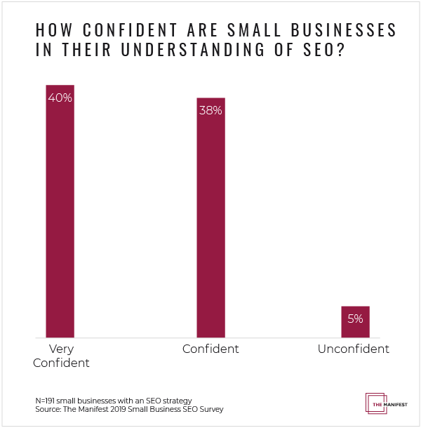 Small Businesses Confident They Understand SEO Best Practices