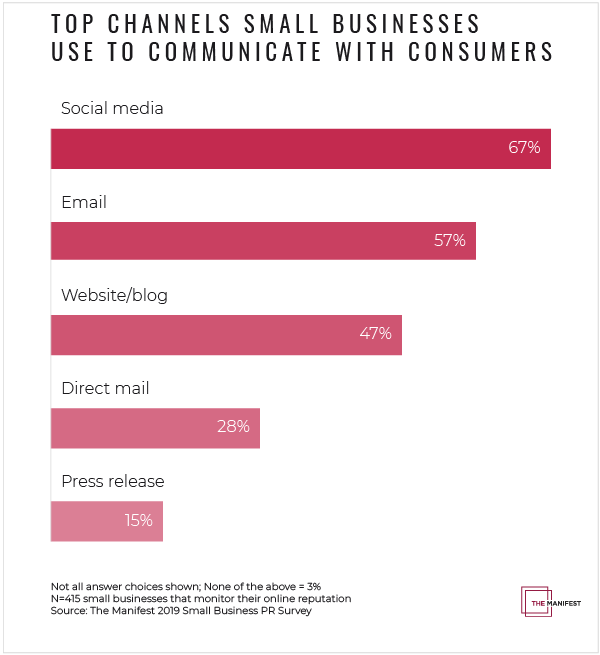 Top Channels Small Businesses Use to Communicate With Consumers