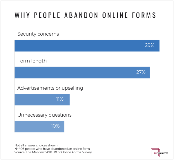 Security concerns are the most common reason people abandon online forms.