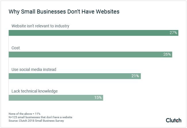 Graph of why small businesses don't have websites
