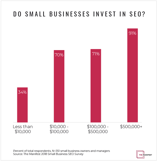 Small Business SEO Investment by Marketing Budget