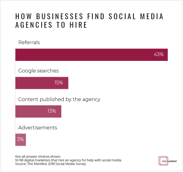 Graph - how businesses identify social media marketing agencies to hire