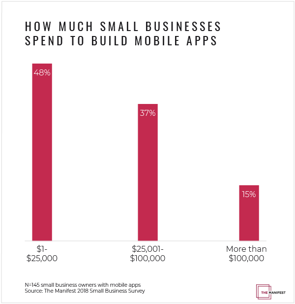 Graph of how much small businesses spend on mobile apps