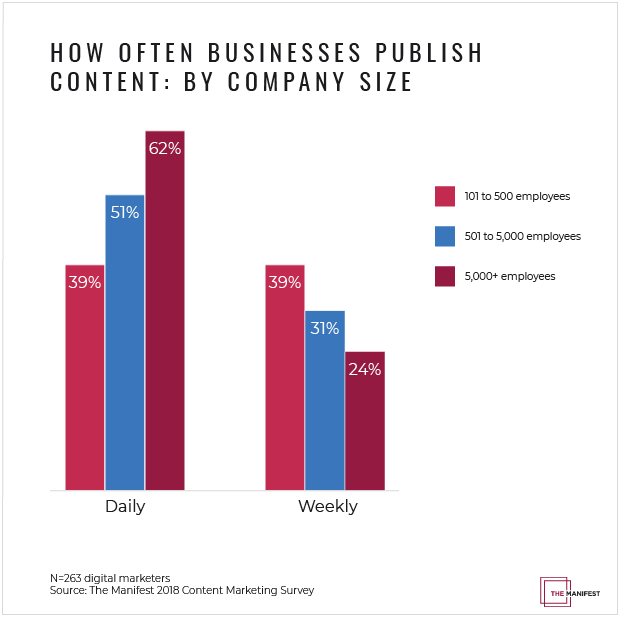 How Often Businesses Publish Content: By Company Size