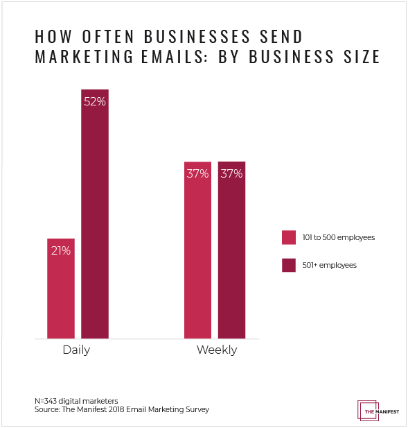 Graph: How Often Businesses Send Marketing Emails: By Business Size