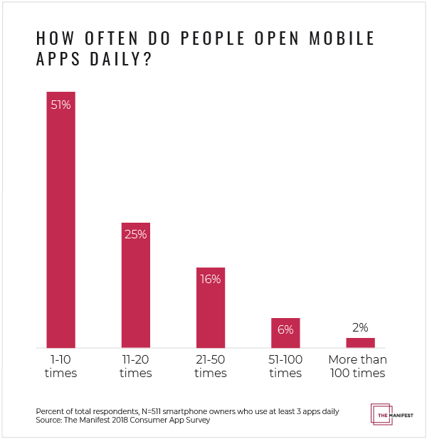 Graph of how often people open mobile apps daily