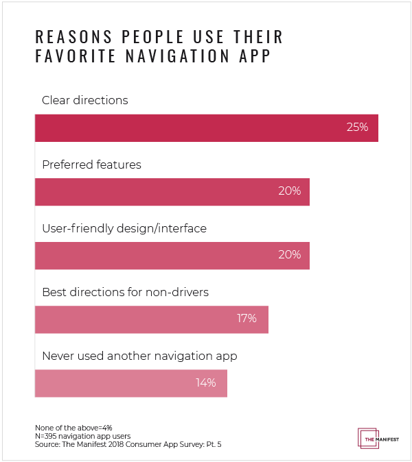 Reasons why people use their favorite navigation app graph