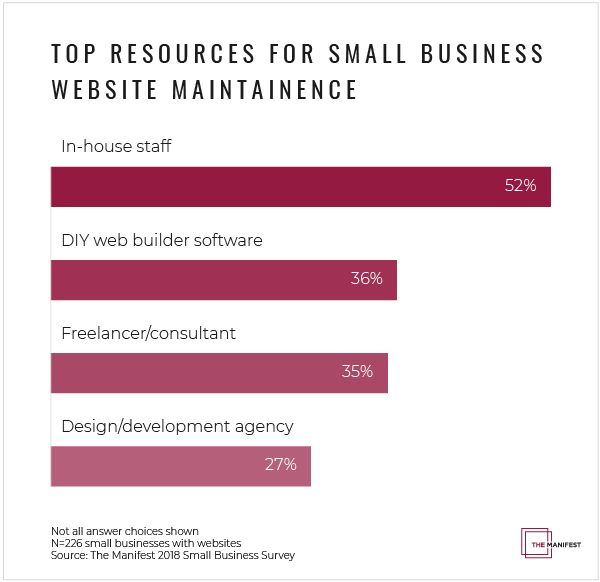 Small businesses plan to invest primarily in in-house staff and DIY website builder software.
