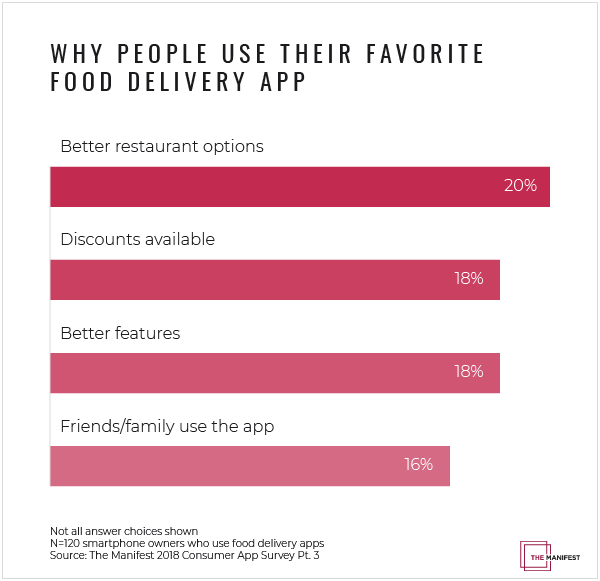 Why people user their preferred food delivery app