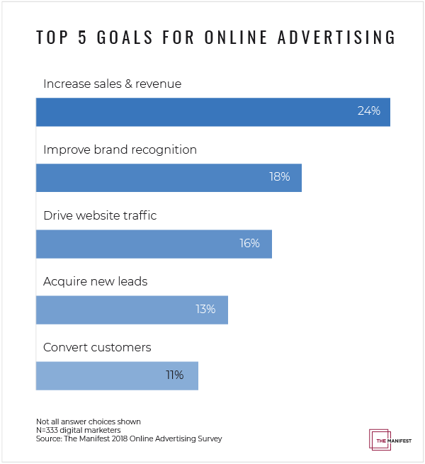 Top 5 Goals for Online Advertising