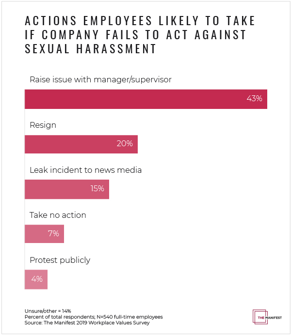 Actions Employees Are Likely to Take If Their Company Fails to Act Against Sexual Harassment