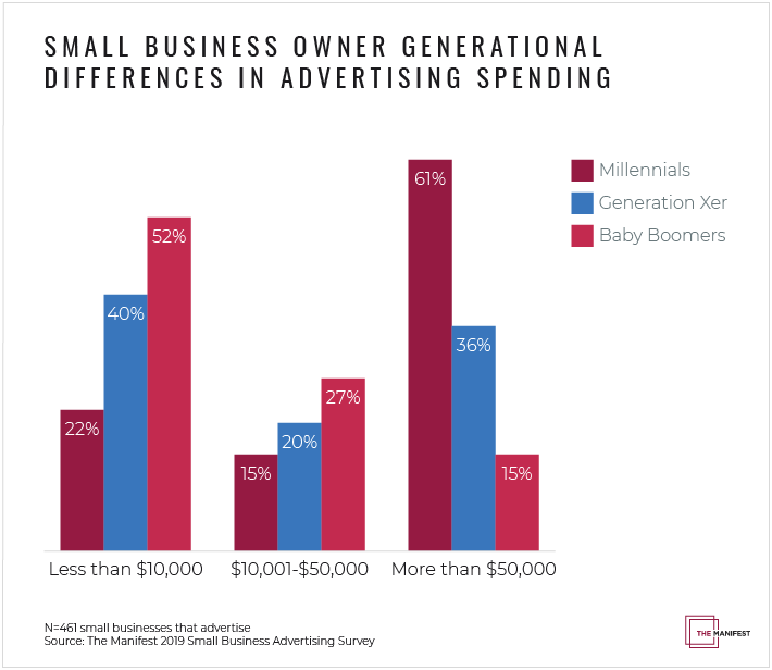 Small Business Owner Generational Differences in Spending