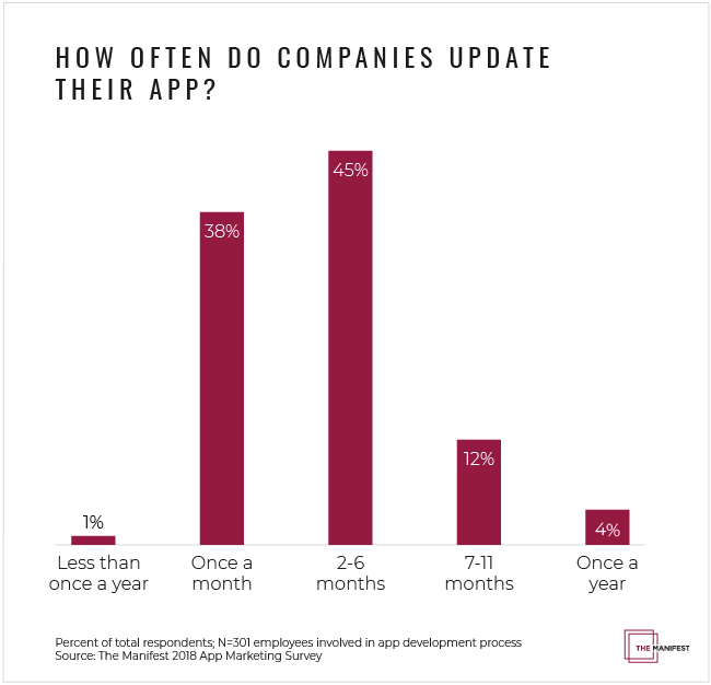How Often Businesses Update Their App