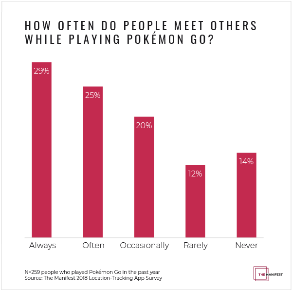 How Often Do People Meet Others Playing Pokémon Go?
