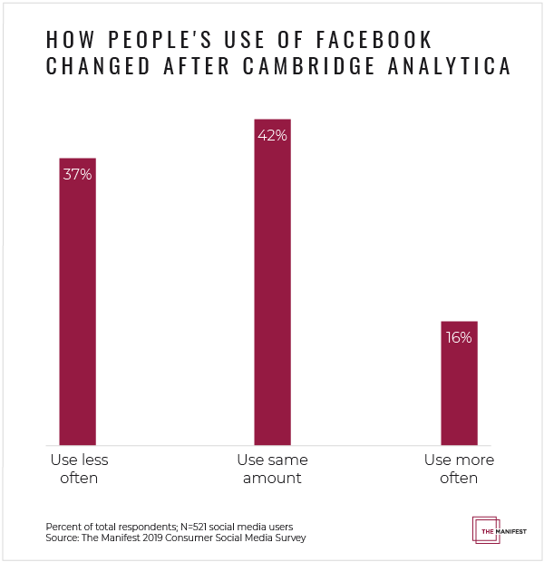 How People's Use of Facebook Changed After Cambridge Analytica