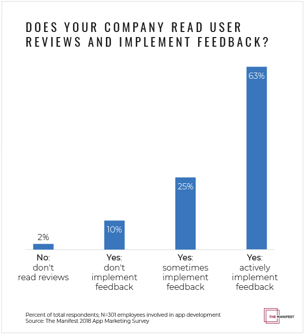 Graph of if companies read app reviews and implement feedback