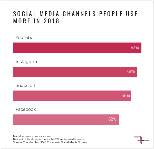 Social Media Channels People Use More in 2018