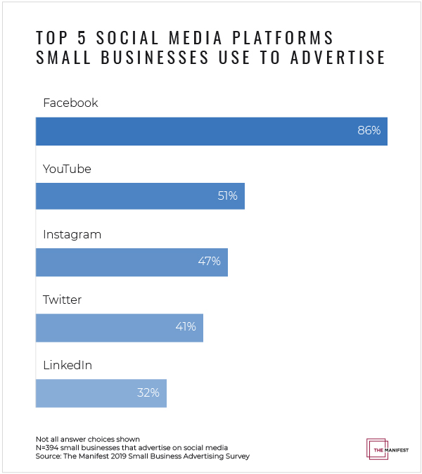 Top 5 social media platforms small businesses use