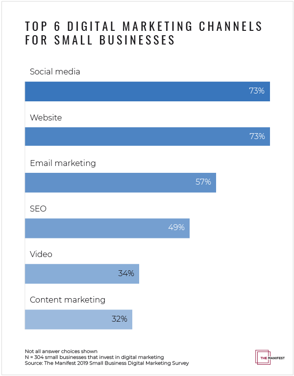 Top 6 Digital Marketing Channels Small Businesses Invest In