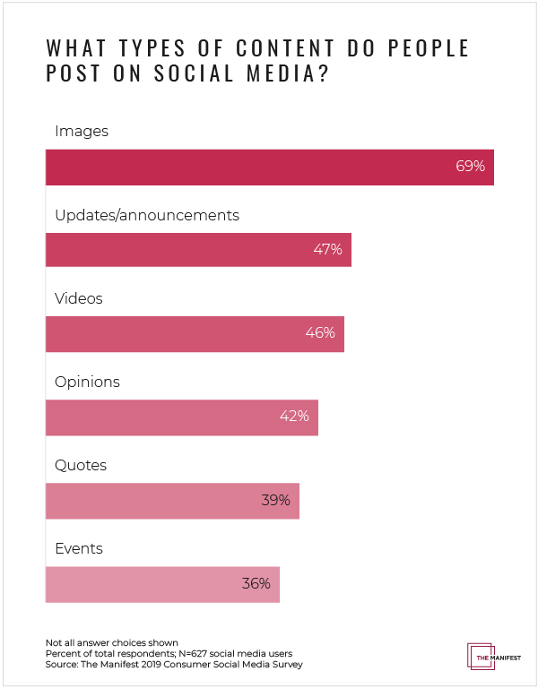 What types of content do people post on social media?