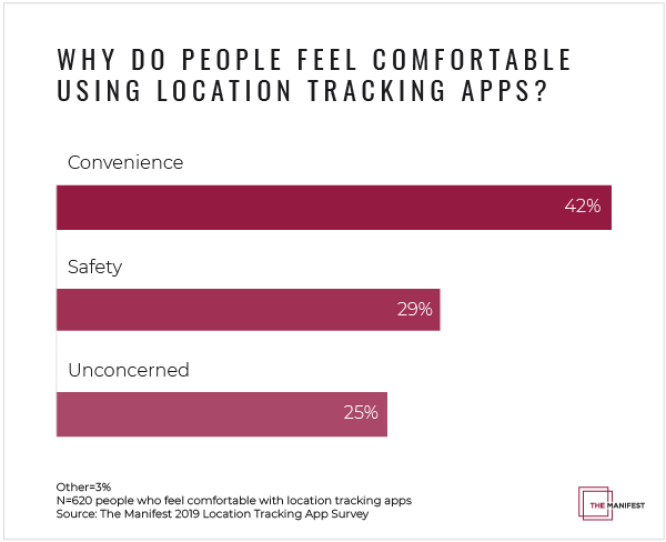 Why Do People Feel Comfortable Using Location Tracking Apps?
