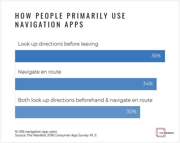 How people primarily use navigation apps