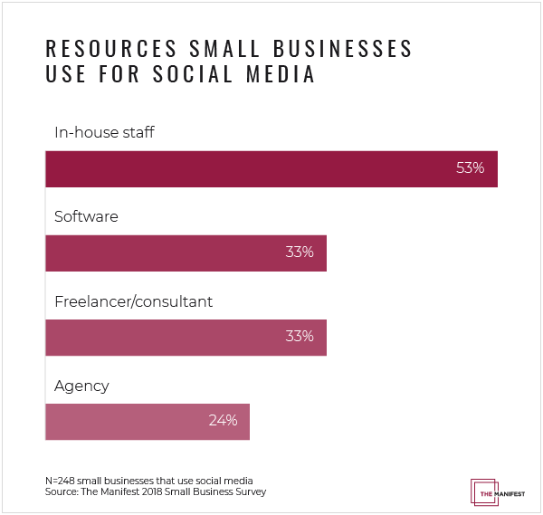 Graph of resources small businesses use for social media
